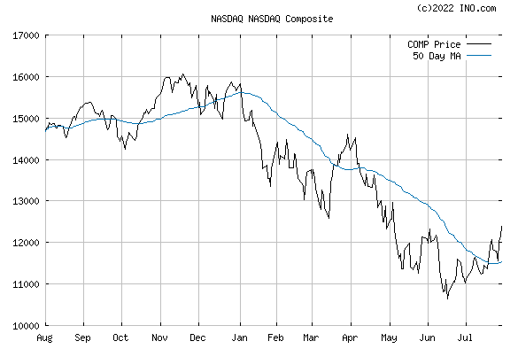 NASDAQ COMPOSITE INDEX (COMBINED) (NASDAQ:COMP) Index Chart