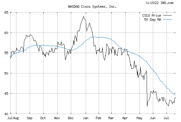 CISCO SYSTEMS (NASDAQ:CSCO) Stock Chart