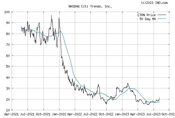 CITI TRENDS (NASDAQ:CTRN) Stock Chart