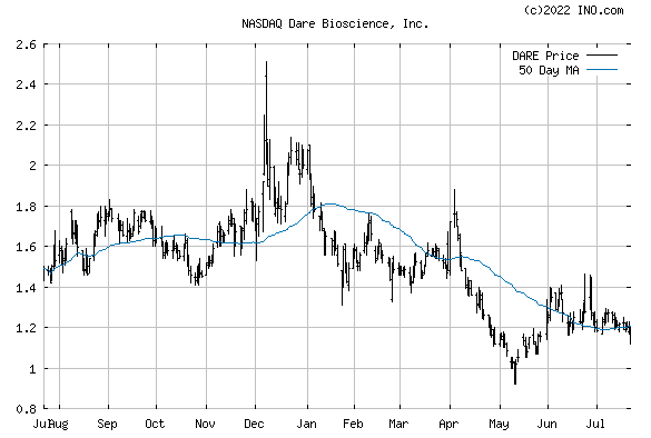 DARE BIOSCIENCE INC (NASDAQ:DARE) Stock Chart