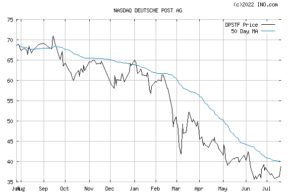 DEUTSCHE POST AG (NASDAQ:DPSTF) Stock Chart