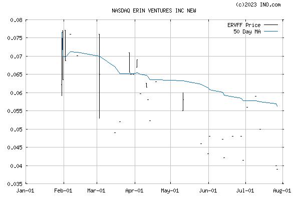 ERIN VENTURES INC (NASDAQ:ERVFF) Stock Chart