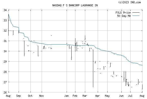 Fs Bancorp Lagrange (NASDAQ:FXLG) Stock Chart