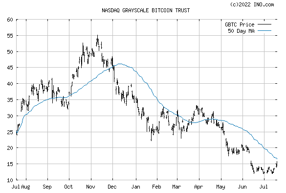 BITCOIN INVEST TRUST COMMON (NASDAQ:GBTC) Stock Chart