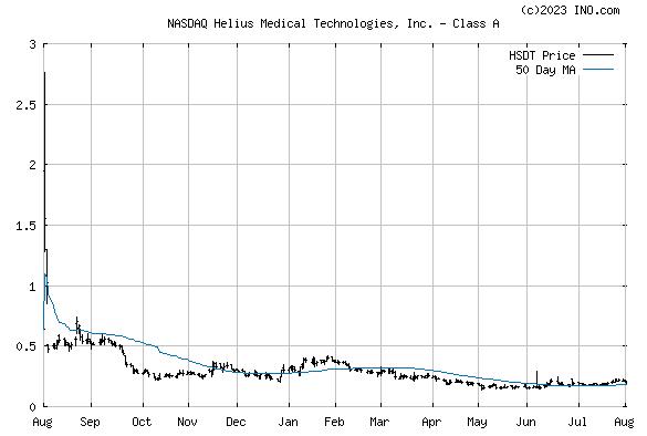 HELIUS MEDICAL TECHNOLOGIES (NASDAQ:HSDT) Stock Chart