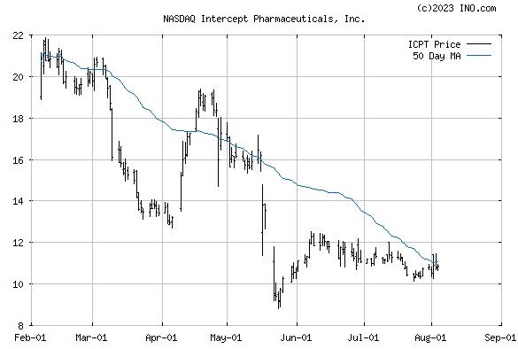 NTERCEPT PHARMACEUTICALS (NASDAQ:ICPT) Stock Chart