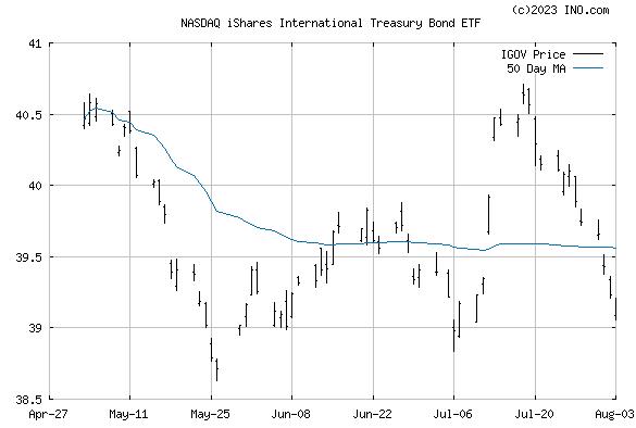 iShares INTL TREASURY (NASDAQ:IGOV) Exchange Traded Fund (ETF) Chart