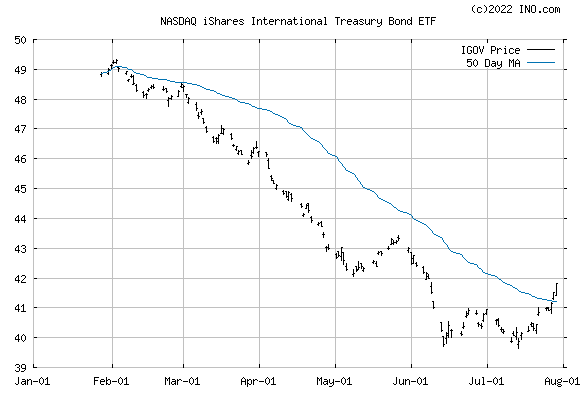 iShares INTL TREASURY (NASDAQ:IGOV) Exchange Traded Fund (ETF) Chart