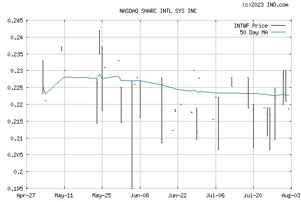 INTL WASTEWATER SYSTEMS INC ORDINAR (NASDAQ:INTWF) Stock Chart