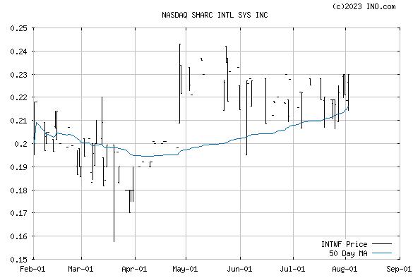 SHARC INTL SYSTEMS INC ORDINARY SHARES (NASDAQ:INTWF) Stock Chart
