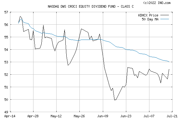 DEUTSCHE CROCI EQUITY DIVIDEND FUND CL C (NASDAQ:KDHCX) Mutual Chart