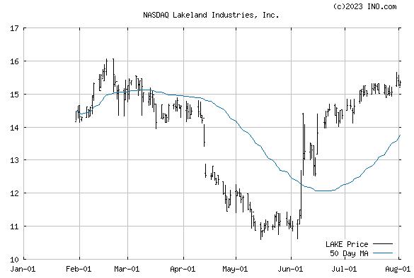 LAKELAND INDUSTRIES (NASDAQ:LAKE) Stock Chart
