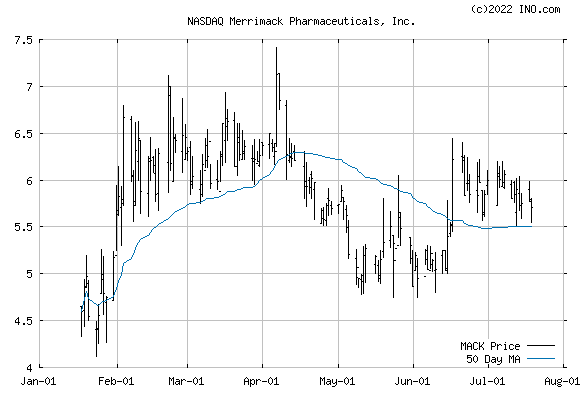 MERRIMACK PHARMACEUTICALS (NASDAQ:MACK) Stock Chart