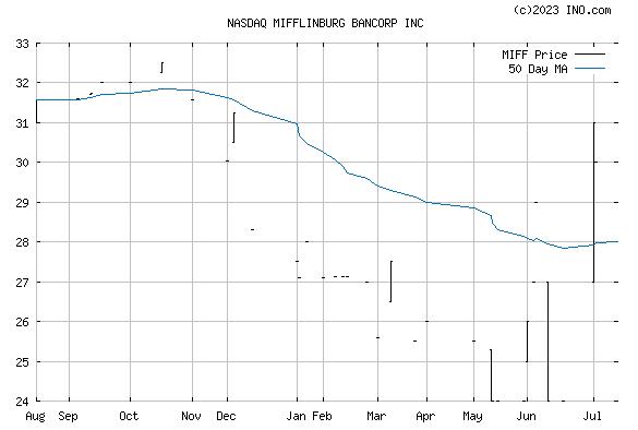 MIFFLINBURG BANCORP (NASDAQ:MIFF) Stock Chart