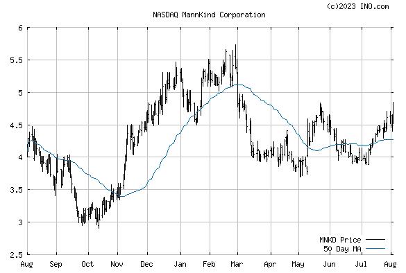 MANNKIND (NASDAQ:MNKD) Stock Chart