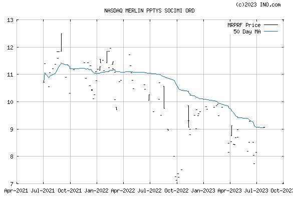 MERLIN/AC 1.00 (NASDAQ:MRPRF) Stock Chart