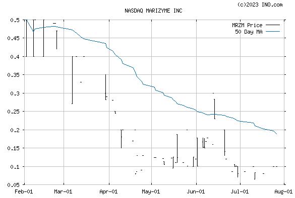 Marizyme (NASDAQ:MRZM) Stock Chart