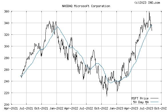 MICROSOFT (NASDAQ:MSFT) Stock Chart