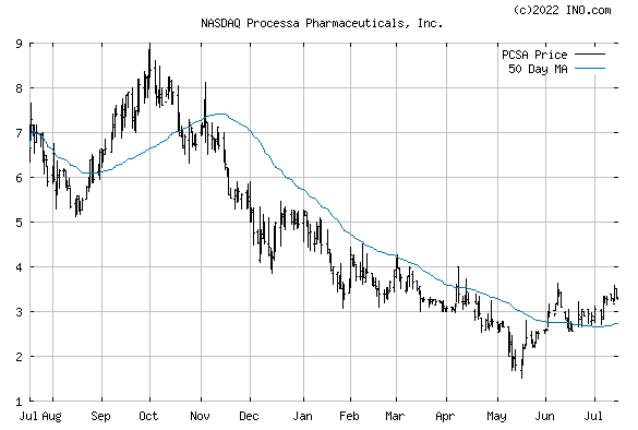 PROCESSA PHARMACEUTICALS (NASDAQ:PCSA) Stock Chart