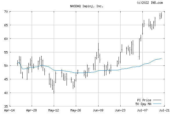 Impinj, Inc (NASDAQ:PI) Stock Chart