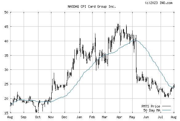 CPI CARD GROUP INC COMMON (NASDAQ:PMTS) Stock Chart