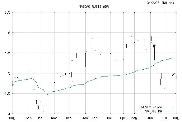 RUBIS (NASDAQ:RBSFY) Stock Chart