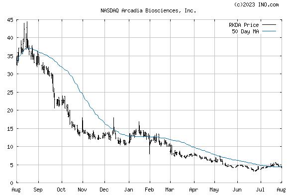 ARCADIA BIOSCIENCES (NASDAQ:RKDA) Stock Chart