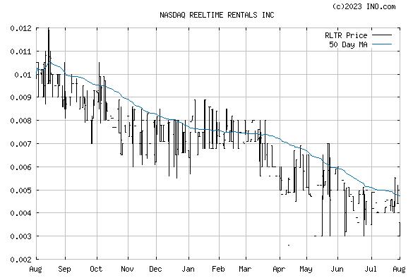 REELTIME RENTALS INC COMMON (NASDAQ:RLTR) Stock Chart
