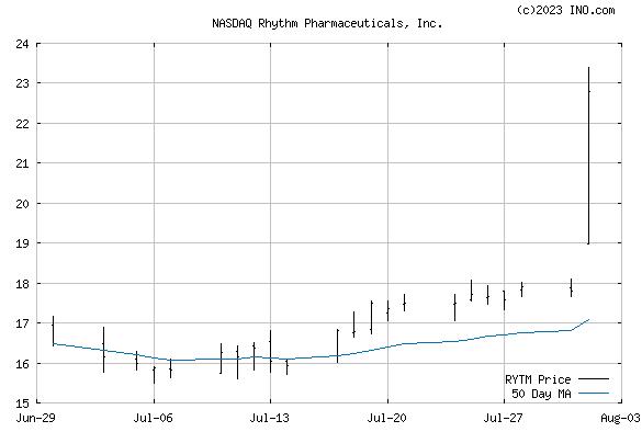 RHYTHM PHARMACEUTICALS (NASDAQ:RYTM) Stock Chart