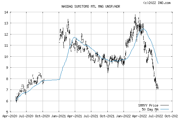 SUMITOMO METAL (NASDAQ:SMMYY) Stock Chart