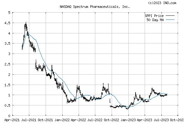 Spectrum Pharmaceuticals, Inc (NASDAQ:SPPI) Stock Chart