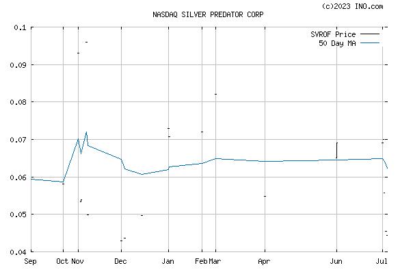 SILVER PREDATOR CORP COMMON SHARES (NASDAQ:SVROF) Stock Chart