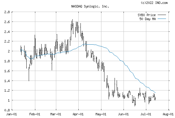SYNLOGIC INC (NASDAQ:SYBX) Stock Chart