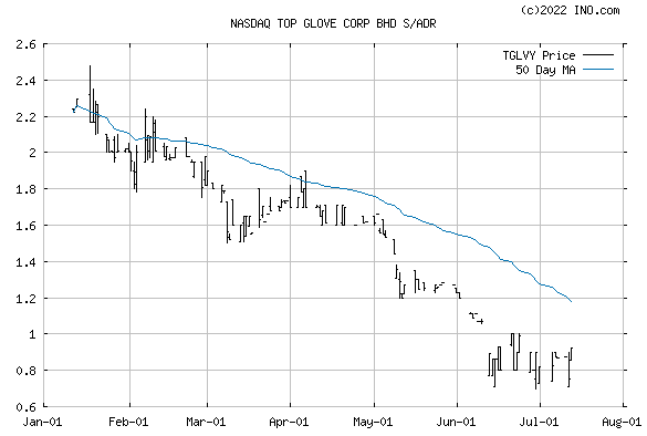 TOP GLOVE CORP SP AD (NASDAQ:TGLVY) Stock Chart