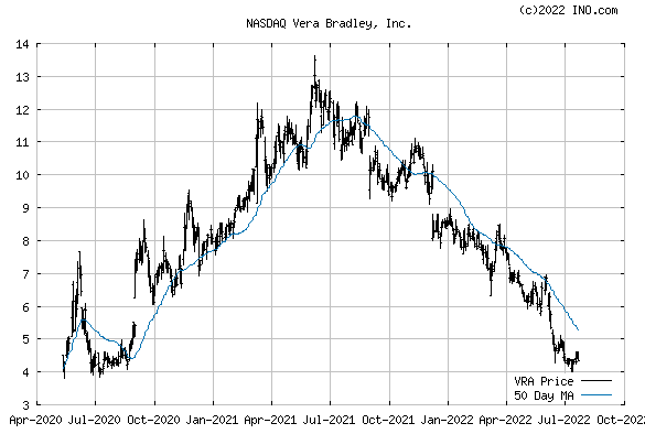 Vera Bradley, Inc (NASDAQ:VRA) Stock Chart