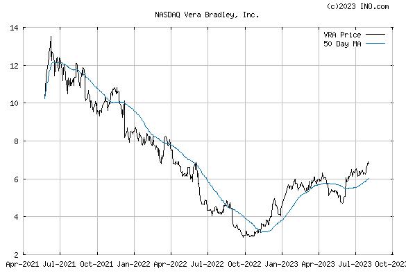 VERA BRADLEY (NASDAQ:VRA) Stock Chart