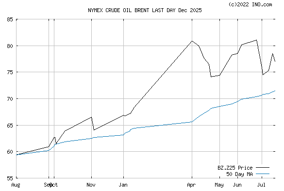 CRUDE OIL BRENT LAST DAY Dec 2025 (NYMEX:BZ.Z25) Future Chart