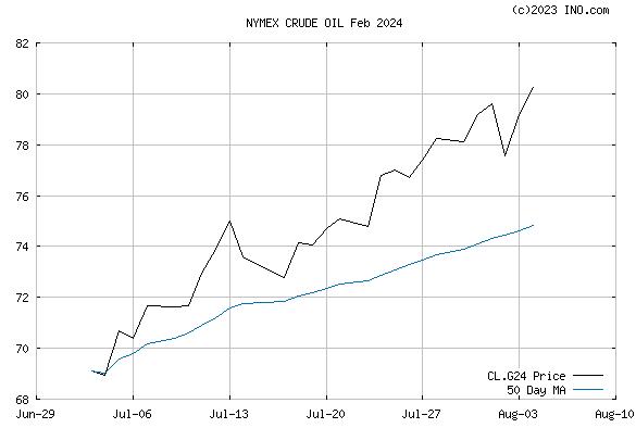 CRUDE OIL Feb 2024 (NYMEX:CL.G24) Future Chart