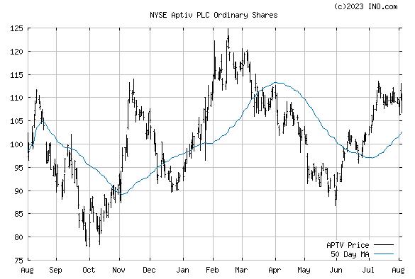 APTIV PLC (NYSE:APTV) Stock Chart