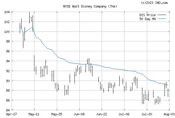 Walt Disney Co (NYSE:DIS) Stock Chart