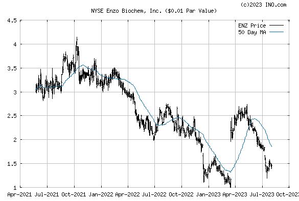Enzo Biochem, Inc (NYSE:ENZ) Stock Chart