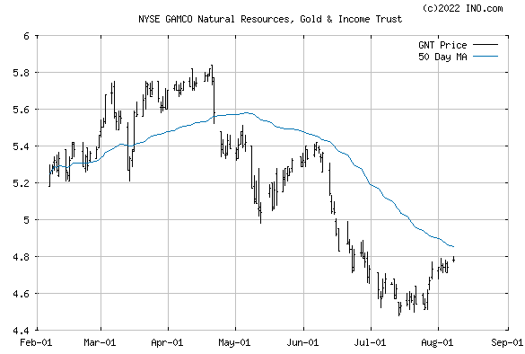 GAMCO NATURAL RESOURCES GOLD (NYSE:GNT) Stock Chart