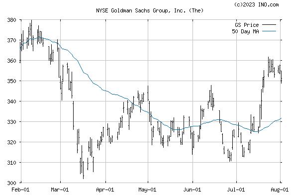 GOLDMAN SACHS GROUP (NYSE:GS) Stock Chart