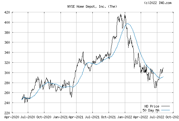 HOME DEPOT (NYSE:HD) Stock Chart