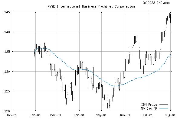 INTL BUSINESS MACHINE (NYSE:IBM) Stock Chart
