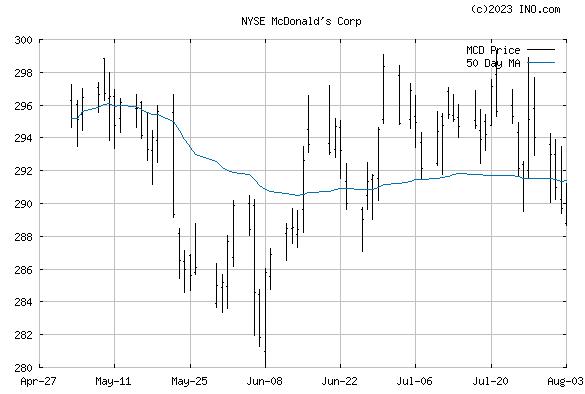 MCDONALD'S (NYSE:MCD) Stock Chart