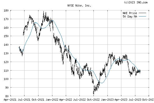 Nike, Inc (NYSE:NKE) Stock Chart