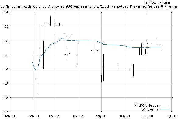 Navios Maritime Holdings, Inc (NYSE:NM.PR.G) Stock Chart