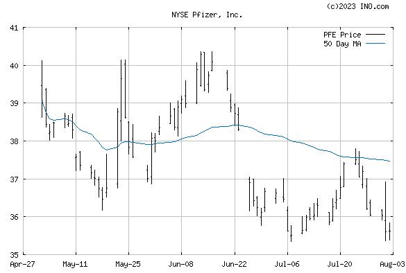 PFIZER (NYSE:PFE) Stock Chart