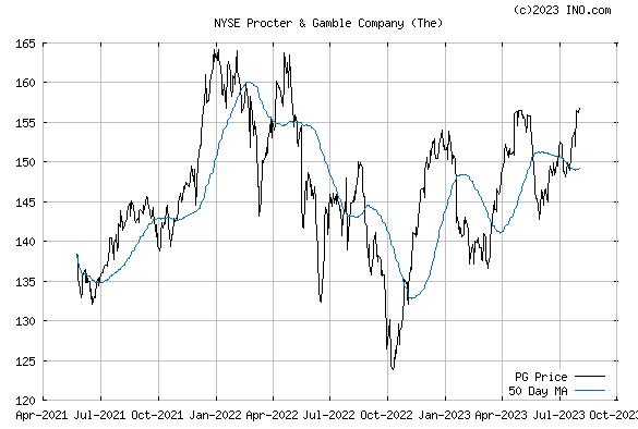 PROCTER & GAMBLE (NYSE:PG) Stock Chart